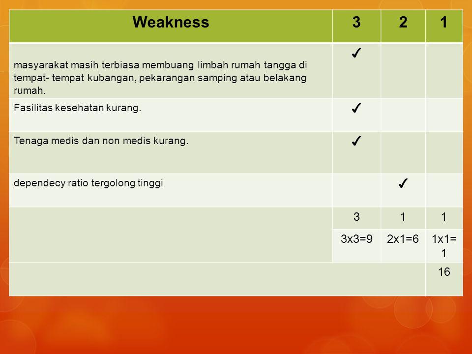 Weakness321 masyarakat masih terbiasa membuang limbah rumah tangga di tempat- tempat kubangan, pekarangan samping atau belakang rumah.