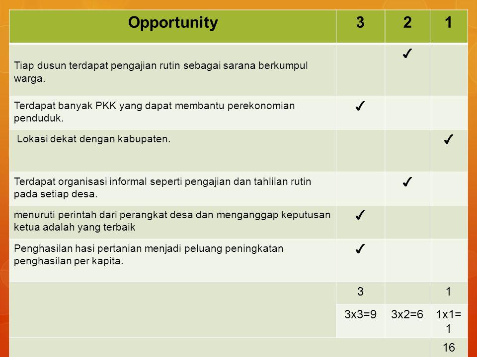 Opportunity321 Tiap dusun terdapat pengajian rutin sebagai sarana berkumpul warga.