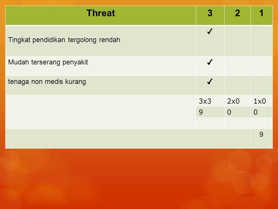 Threat321 Tingkat pendidikan tergolong rendah ✔ Mudah terserang penyakit ✔ tenaga non medis kurang ✔ 3x32x01x0 900 9