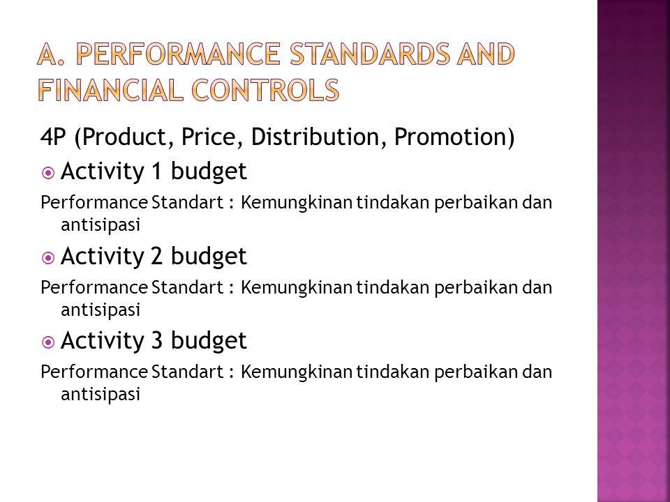 4P (Product, Price, Distribution, Promotion)  Activity 1 budget Performance Standart : Kemungkinan tindakan perbaikan dan antisipasi  Activity 2 bud