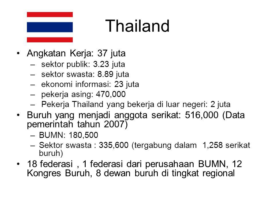 Thailand Angkatan Kerja: 37 juta – sektor publik: 3.23 juta – sektor swasta: 8.89 juta – ekonomi informasi: 23 juta – pekerja asing: 470,000 – Pekerja