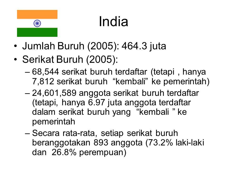 """India Jumlah Buruh (2005): 464.3 juta Serikat Buruh (2005): –68,544 serikat buruh terdaftar (tetapi, hanya 7,812 serikat buruh """"kembali"""" ke pemerintah"""