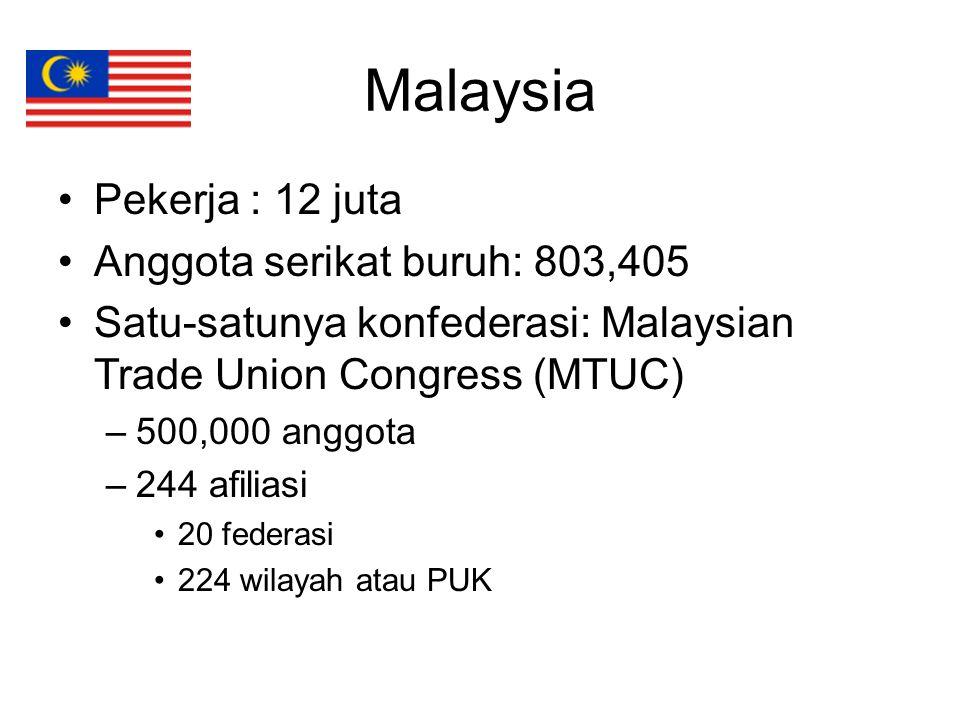 Malaysia Pekerja : 12 juta Anggota serikat buruh: 803,405 Satu-satunya konfederasi: Malaysian Trade Union Congress (MTUC) –500,000 anggota –244 afilia