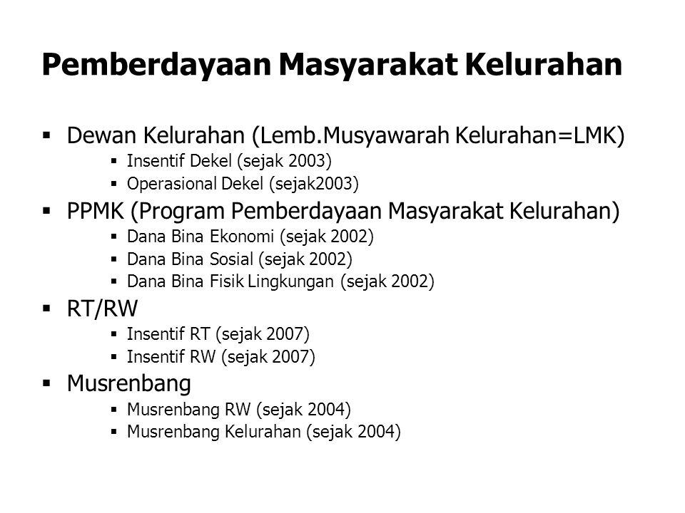 Pemberdayaan Masyarakat Kelurahan  Dewan Kelurahan (Lemb.Musyawarah Kelurahan=LMK)  Insentif Dekel (sejak 2003)  Operasional Dekel (sejak2003)  PPMK (Program Pemberdayaan Masyarakat Kelurahan)  Dana Bina Ekonomi (sejak 2002)  Dana Bina Sosial (sejak 2002)  Dana Bina Fisik Lingkungan (sejak 2002)  RT/RW  Insentif RT (sejak 2007)  Insentif RW (sejak 2007)  Musrenbang  Musrenbang RW (sejak 2004)  Musrenbang Kelurahan (sejak 2004)