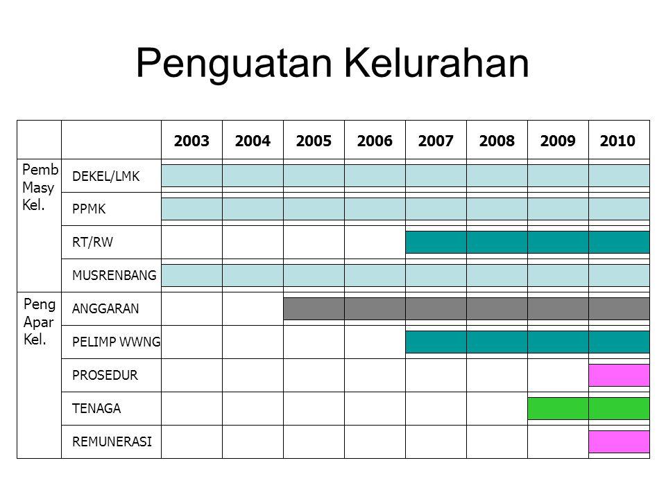 Penguatan Kelurahan 20102009200820072006200320042005 Pemb Masy Kel.