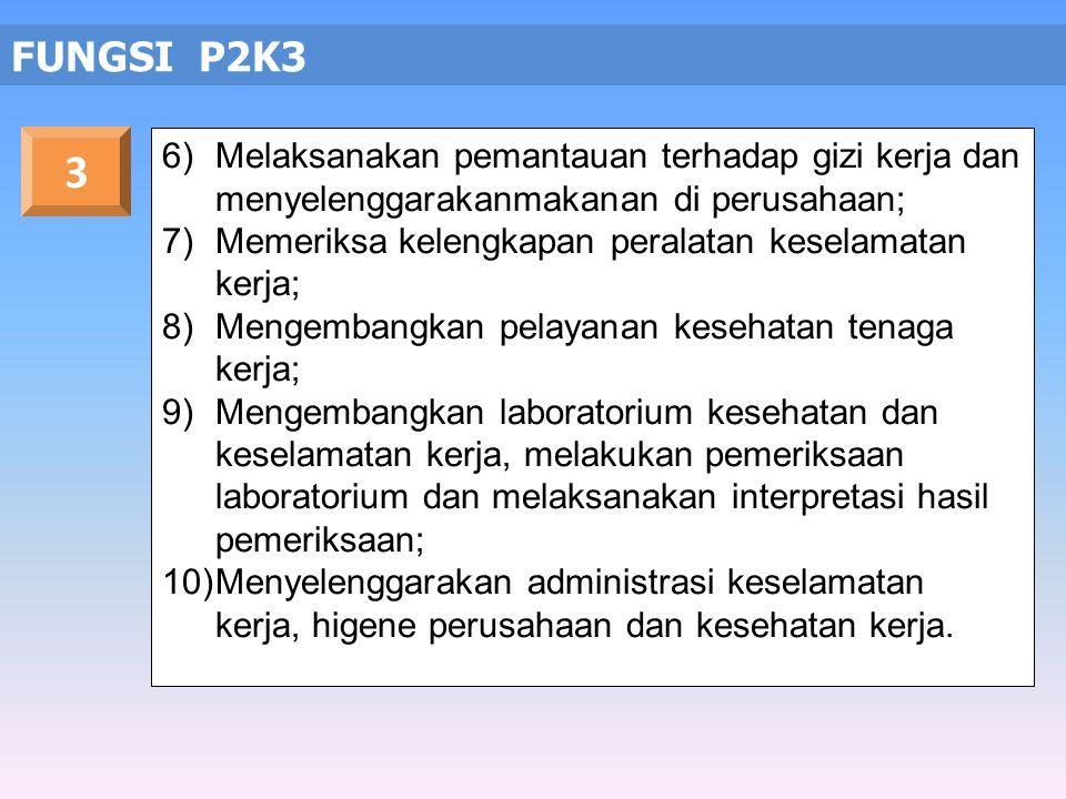 FUNGSI P2K3 1)Mengevaluasi cara kerja, proses dan lingkungan kerja; 2)Menentukan tindakan koreksi dengan alternatif terbaik; 3)Mengembangkan sistem pe