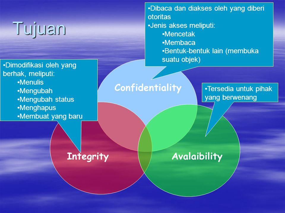 Tujuan Integrity Confidentiality Avalaibility Dibaca dan diakses oleh yang diberi otoritas Jenis akses meliputi: Mencetak Membaca Bentuk-bentuk lain (