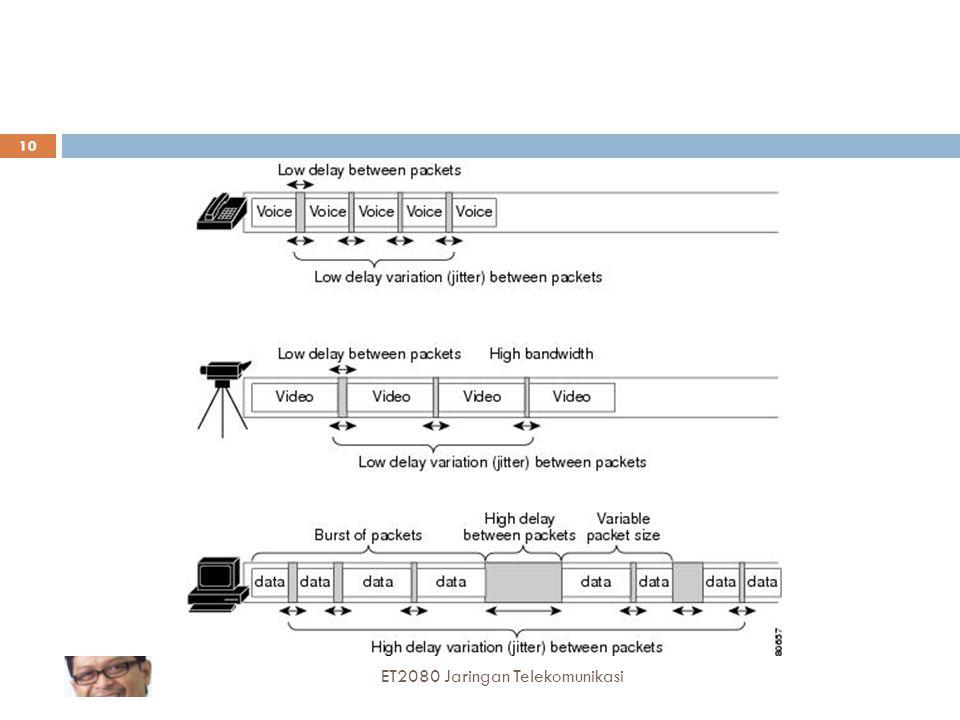  Karakteristik video  Serupa dengan karakteristik voice tetapi dengan volume informasi yang lebih besar Delay sensitif One-way delay: maksimum 150 m