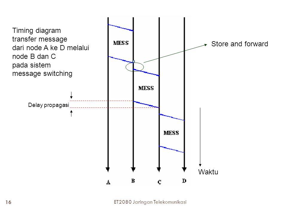  Stasiun perantara akan menerima keseluruhan message lalu memeriksa stasiun berikutnya yang harus dituju (this is routing process), kemudian mem-forw