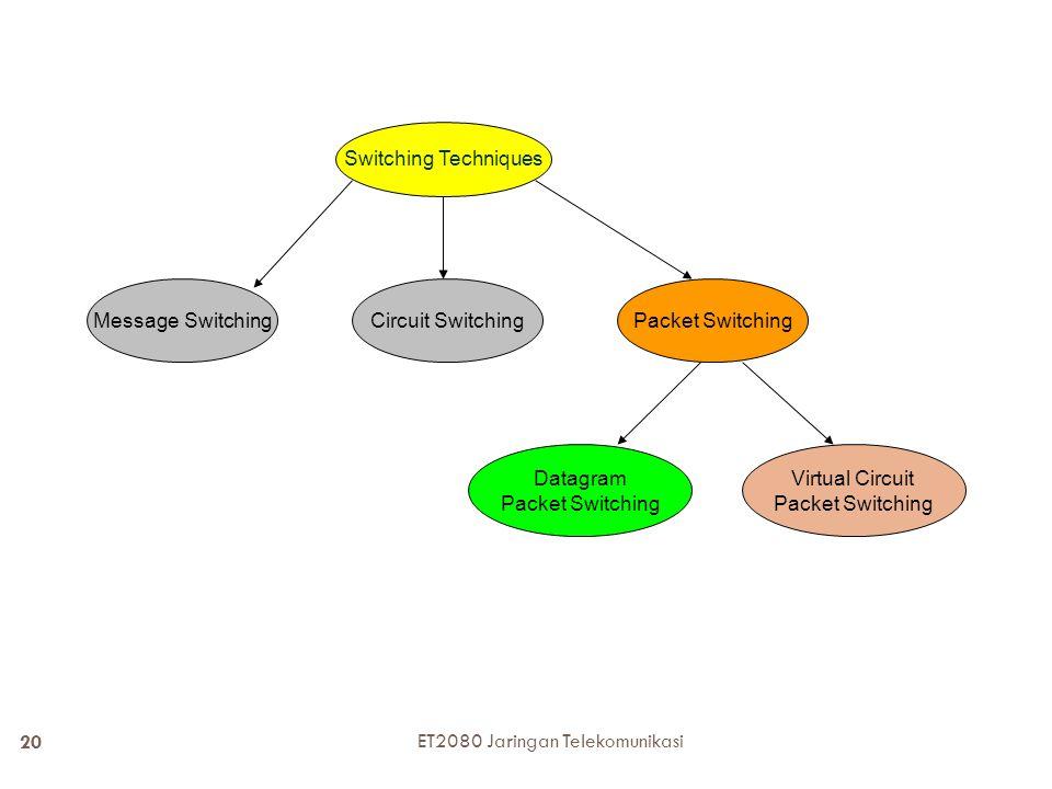 19 Timing diagram Circuit switching antara node A dengan node D yang melalui node B dan C Pembentukan koneksi Transfer informasi Pemutusan koneksi ET2080 Jaringan Telekomunikasi