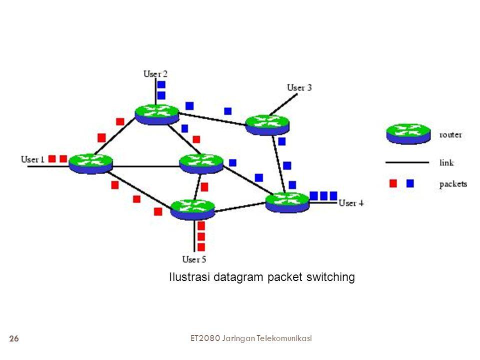 25 Tiga paket yang berasal dari satu message ET2080 Jaringan Telekomunikasi