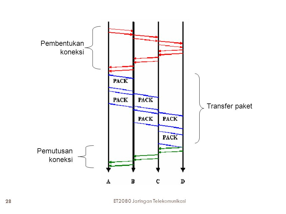  Virtual circuit packet switching  Memadukan keunggulan circuit switching dan datagram packet switching Connection oriented; komunikasi berlangsung