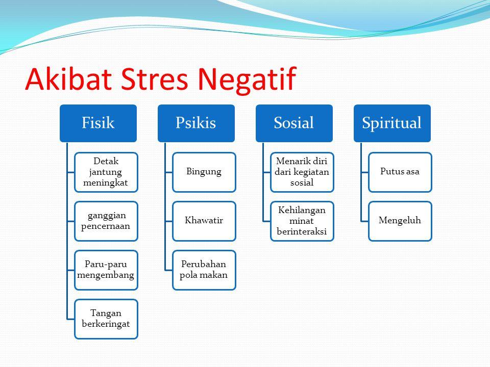 Akibat Stres Negatif Fisik Detak jantung meningkat ganggian pencernaan Paru-paru mengembang Tangan berkeringat Psikis BingungKhawatir Perubahan pola m