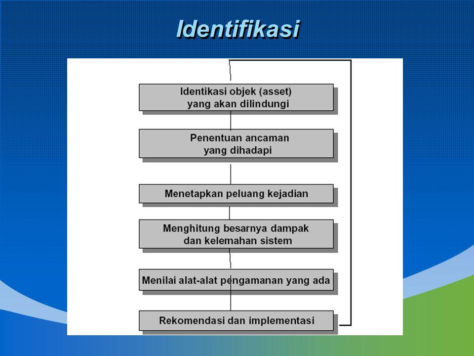 Pengukuran Nilai Risiko Dasar (NRD) Metode : Scoring Rendah Sedang Tinggi Sumber Perusahaan Indonesia Pengukuran