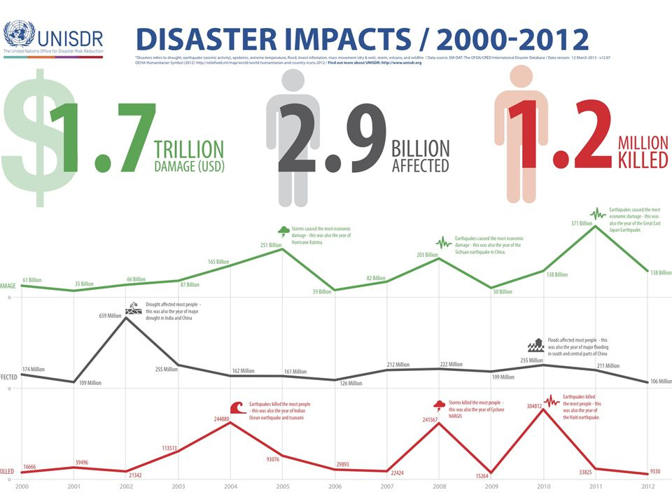 Disaster trend