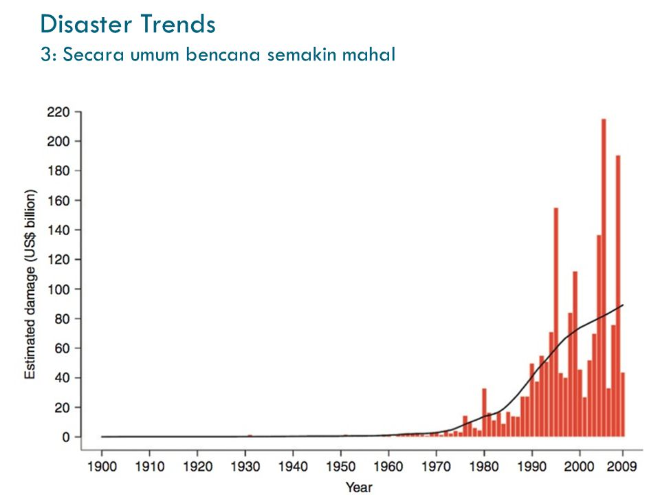 Disaster Trends 3: Secara umum bencana semakin mahal