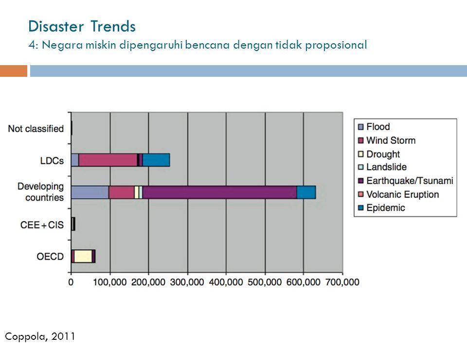Disaster Trends 4: Negara miskin dipengaruhi bencana dengan tidak proposional Coppola, 2011