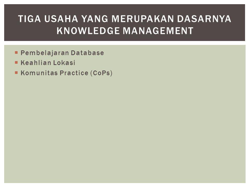  Information Technology  Best Practice  HR dan Corporate Culture  Taxonomy dan Content Management TAHAPAN PENGEMBANGAN KNOWLEDGE MANAGEMENT