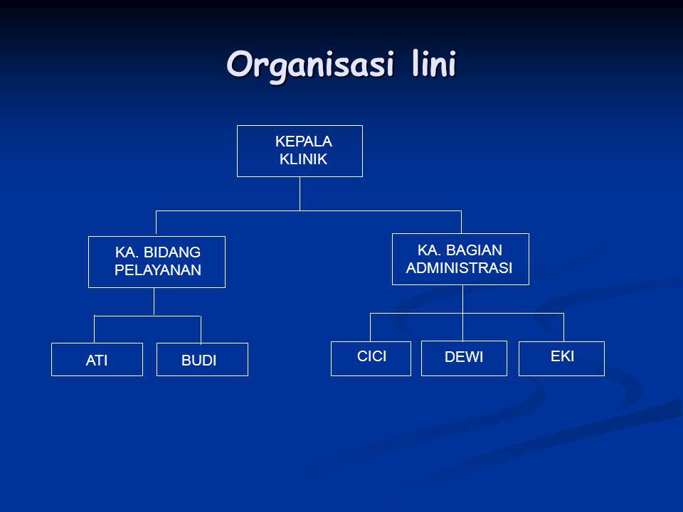 Organisasi lini KEPALA KLINIK KA. BIDANG PELAYANAN KA. BAGIAN ADMINISTRASI ATIBUDI CICI DEWI EKI