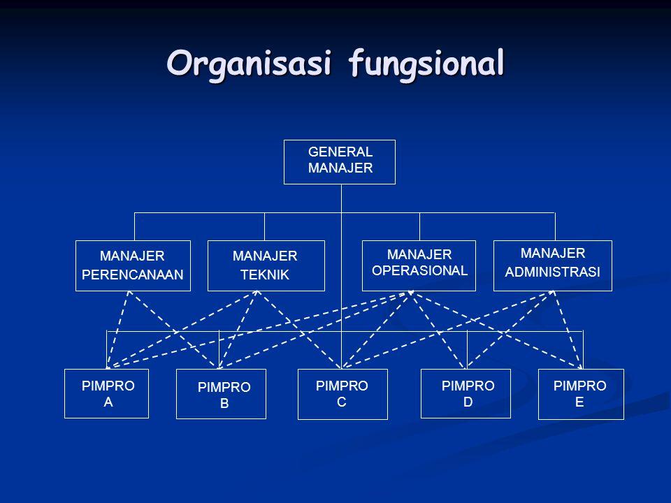 Organisasi fungsional GENERAL MANAJER MANAJER PERENCANAAN MANAJER ADMINISTRASI PIMPRO A PIMPRO B PIMPRO C MANAJER TEKNIK PIMPRO D PIMPRO E MANAJER OPE