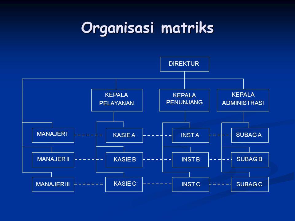Organisasi matriks DIREKTUR MANAJER I KEPALA ADMINISTRASI KASIE C KASIE A KASIE B KEPALA PELAYANAN INST A INST B KEPALA PENUNJANG MANAJER II MANAJER I