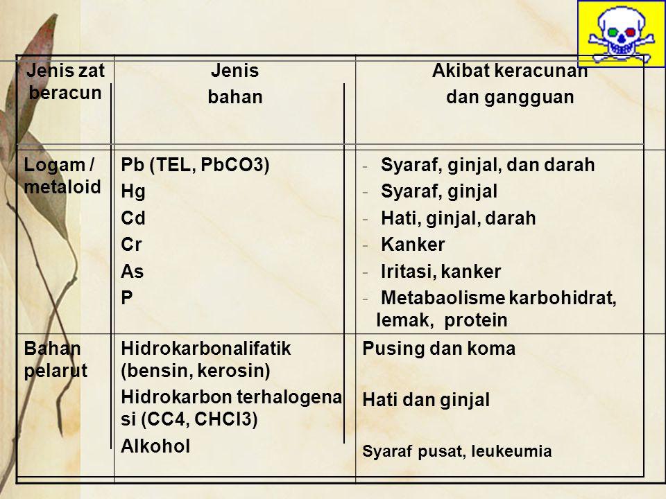 Jenis zat beracun Jenis bahan Akibat keracunan dan gangguan Logam / metaloid Pb (TEL, PbCO3) Hg Cd Cr As P - Syaraf, ginjal, dan darah - Syaraf, ginja
