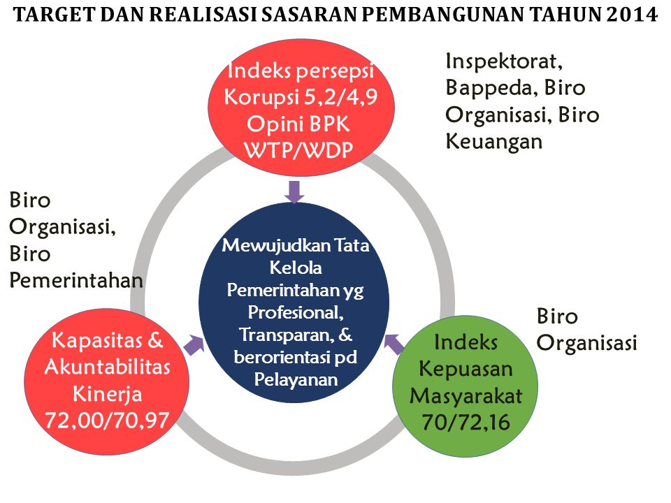 Mewujudkan Tata Kelola Pemerintahan yg Profesional, Transparan, & berorientasi pd Pelayanan Indeks persepsi Korupsi 5,2/4,9 Kapasitas & Akuntabilitas