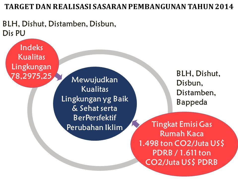 Mewujudkan Kualitas Lingkungan yg Baik & Sehat serta BerPersfektif Perubahan Iklim Indeks Kualitas Lingkungan 78,2975,25 Tingkat Emisi Gas Rumah Kaca
