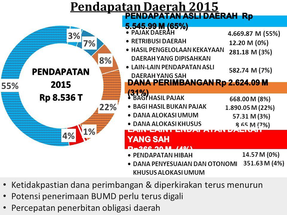 Pendapatan Daerah 2015  PAJAK DAERAH  RETRIBUSI DAERAH  HASIL PENGELOLAAN KEKAYAAN DAERAH YANG DIPISAHKAN  LAIN-LAIN PENDAPATAN ASLI DAERAH YANG S
