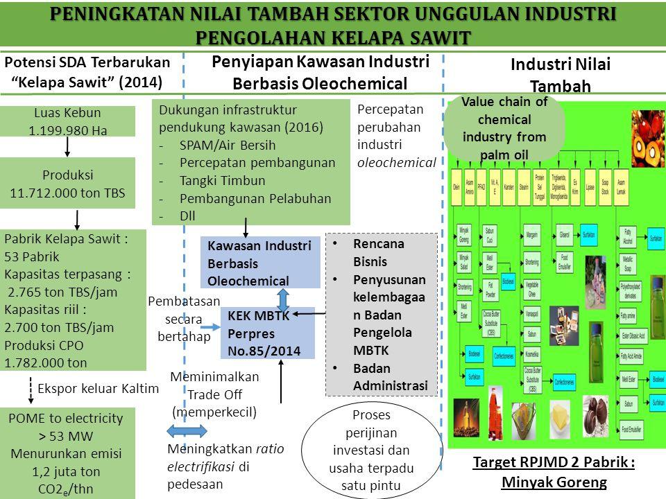 """Potensi SDA Terbarukan """"Kelapa Sawit"""" (2014) Luas Kebun 1.199.980 Ha Produksi 11.712.000 ton TBS Pabrik Kelapa Sawit : 53 Pabrik Kapasitas terpasang :"""
