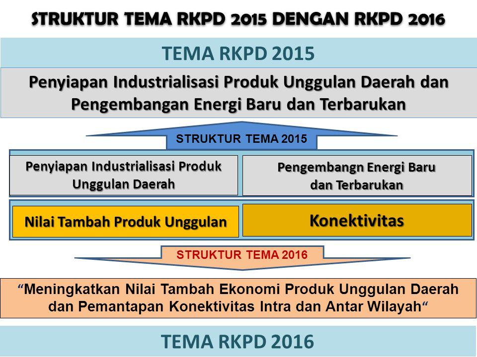3 STRUKTUR TEMA RKPD 2015 DENGAN RKPD 2016 P3D-RKPD-2014 TEMA RKPD 2015 Penyiapan Industrialisasi Produk Unggulan Daerah dan Pengembangan Energi Baru