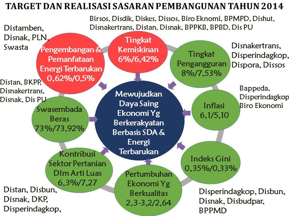 Mewujudkan Infrastruktur Dasar yg Berkualitas bagi Masyarakat Secara Merata Kepuasan Masyarakat Terhadap Pelayanan Infrastruktur Dasar 5,5/5,29 Dinas PU, Dinas Perhubungan, Diskominfo TARGET DAN REALISASI SASARAN PEMBANGUNAN TAHUN 2014