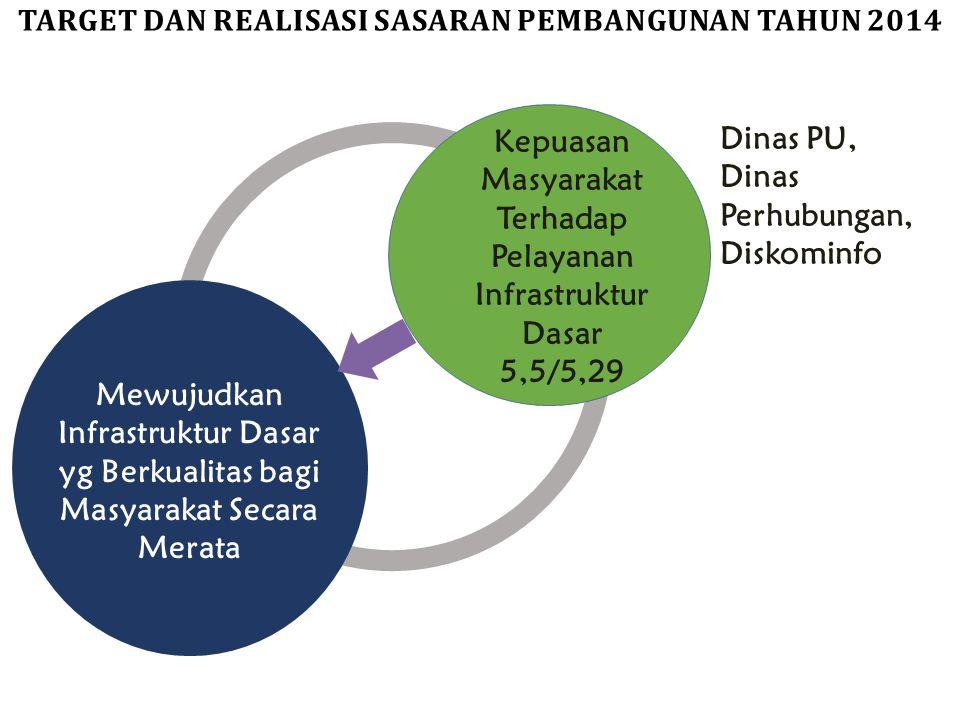 Mewujudkan Infrastruktur Dasar yg Berkualitas bagi Masyarakat Secara Merata Kepuasan Masyarakat Terhadap Pelayanan Infrastruktur Dasar 5,5/5,29 Dinas