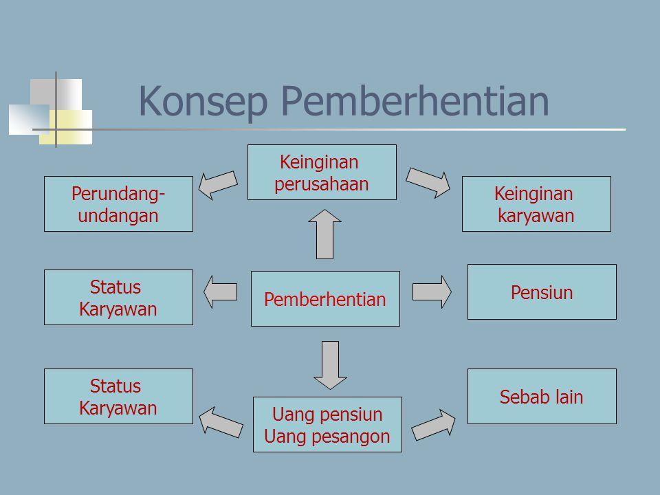 Konsep Pemberhentian Perundang- undangan Status Karyawan Status Karyawan Uang pensiun Uang pesangon Pemberhentian Keinginan perusahaan Keinginan karya