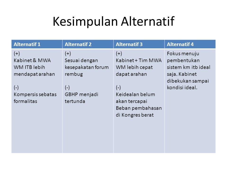 Kesimpulan Alternatif Alternatif 1Alternatif 2Alternatif 3Alternatif 4 (+) Kabinet & MWA WM ITB lebih mendapat arahan (-) Kompersis sebatas formalitas