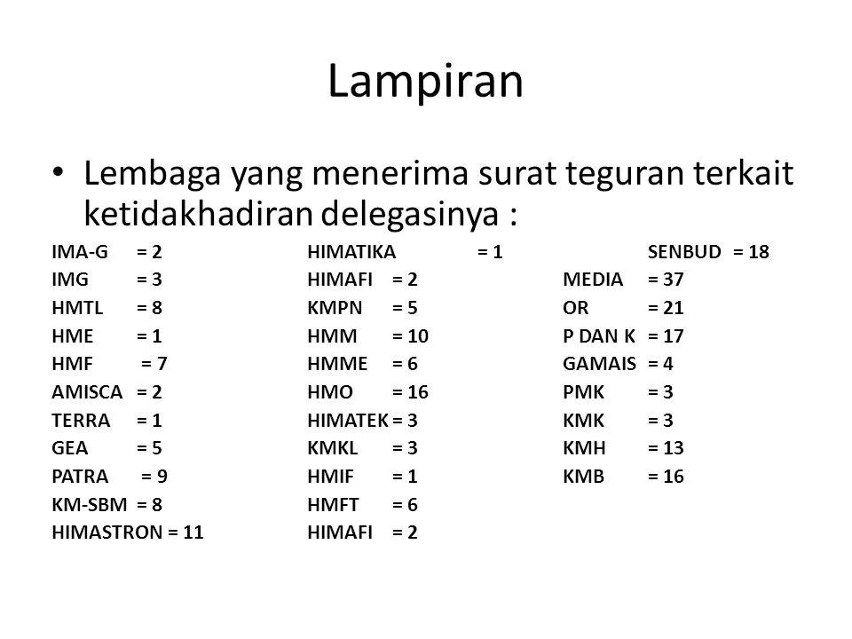 Lampiran Lembaga yang menerima surat teguran terkait ketidakhadiran delegasinya : IMA-G = 2HIMATIKA= 1SENBUD= 18 IMG = 3HIMAFI= 2MEDIA= 37 HMTL = 8KMPN= 5OR= 21 HME = 1HMM= 10P DAN K = 17 HMF = 7HMME= 6GAMAIS= 4 AMISCA = 2HMO= 16PMK= 3 TERRA = 1HIMATEK= 3KMK= 3 GEA = 5KMKL= 3KMH= 13 PATRA = 9HMIF= 1KMB= 16 KM-SBM = 8HMFT= 6 HIMASTRON = 11HIMAFI= 2