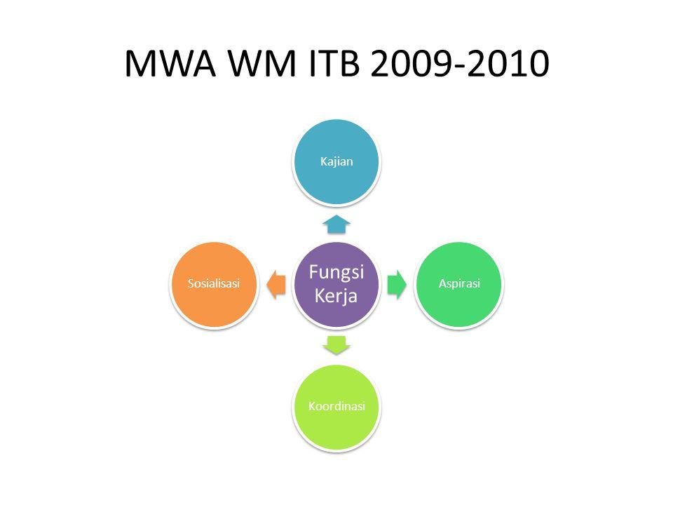 MWA WM ITB 2009-2010 Fungsi Kerja KajianAspirasiKoordinasiSosialisasi