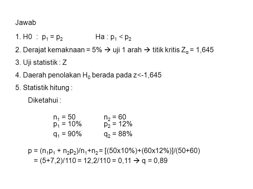 Jawab 1. H0 : p 1 = p 2 Ha : p 1 < p 2 2. Derajat kemaknaan = 5%  uji 1 arah  titik kritis Z α = 1,645 3. Uji statistik : Z 5. Statistik hitung : 4.