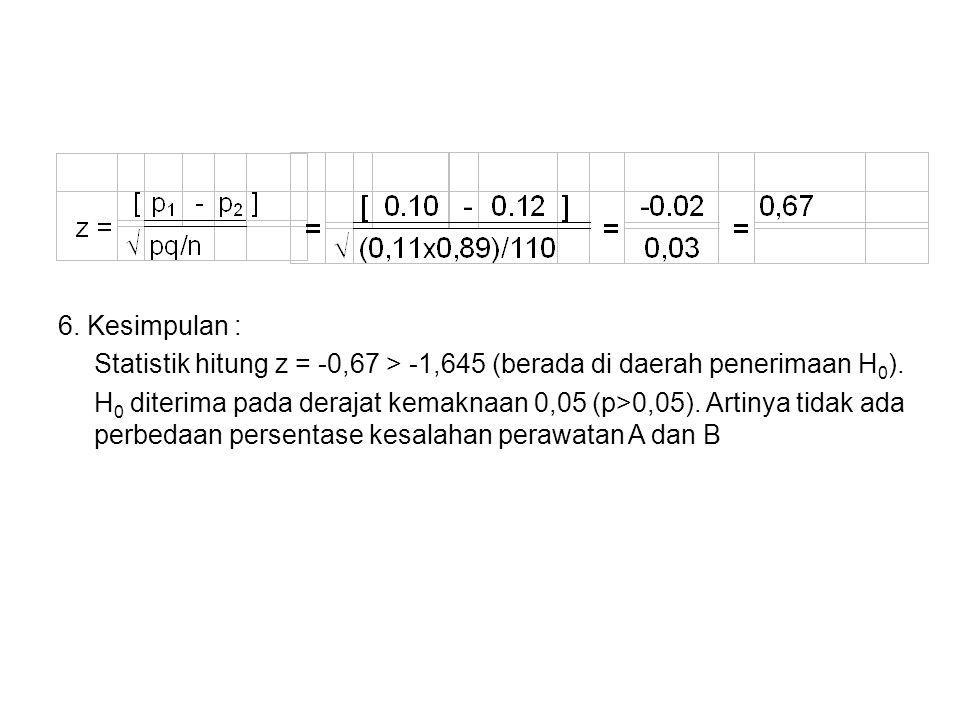 6. Kesimpulan : Statistik hitung z = -0,67 > -1,645 (berada di daerah penerimaan H 0 ). H 0 diterima pada derajat kemaknaan 0,05 (p>0,05). Artinya tid
