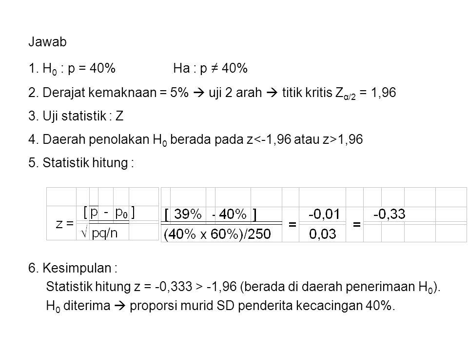 Jawab 1. H 0 : p = 40% Ha : p ≠ 40% 2. Derajat kemaknaan = 5%  uji 2 arah  titik kritis Z α/2 = 1,96 3. Uji statistik : Z 5. Statistik hitung : 6. K