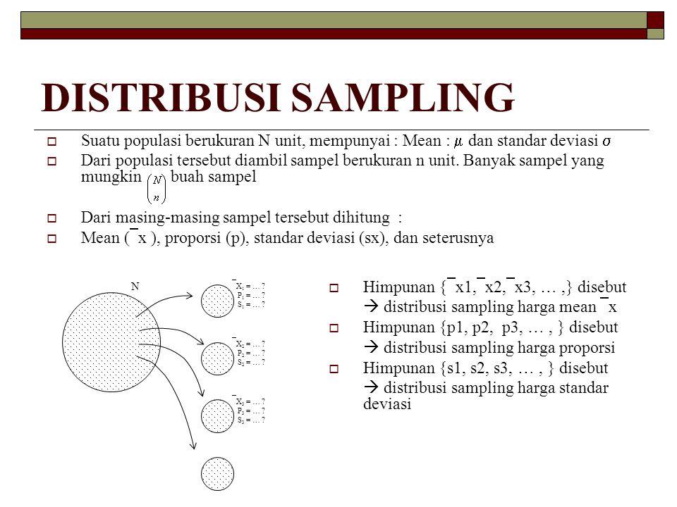 DISTRIBUSI SAMPLING HARGA MEAN  Sifat-sifat distribusi sampling harga mean  Mean E(  x) =  x =   Standar deviasi :  Jika < 5 %, maka  1  Sehingga  Jika populasi N normal, maka distribusi sampling harga mean  x juga normal  Jika N cukup besar dan n  30, maka dari data sampling harga  x, mendekati normal