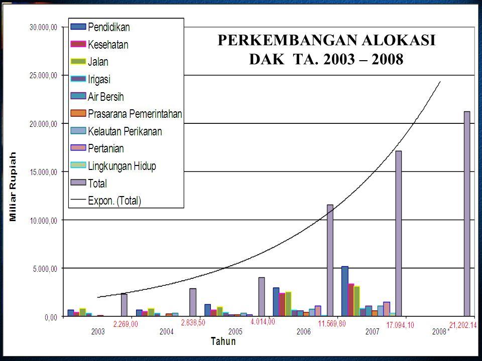 14 PERKEMBANGAN ALOKASI DAK TA. 2003 – 2008