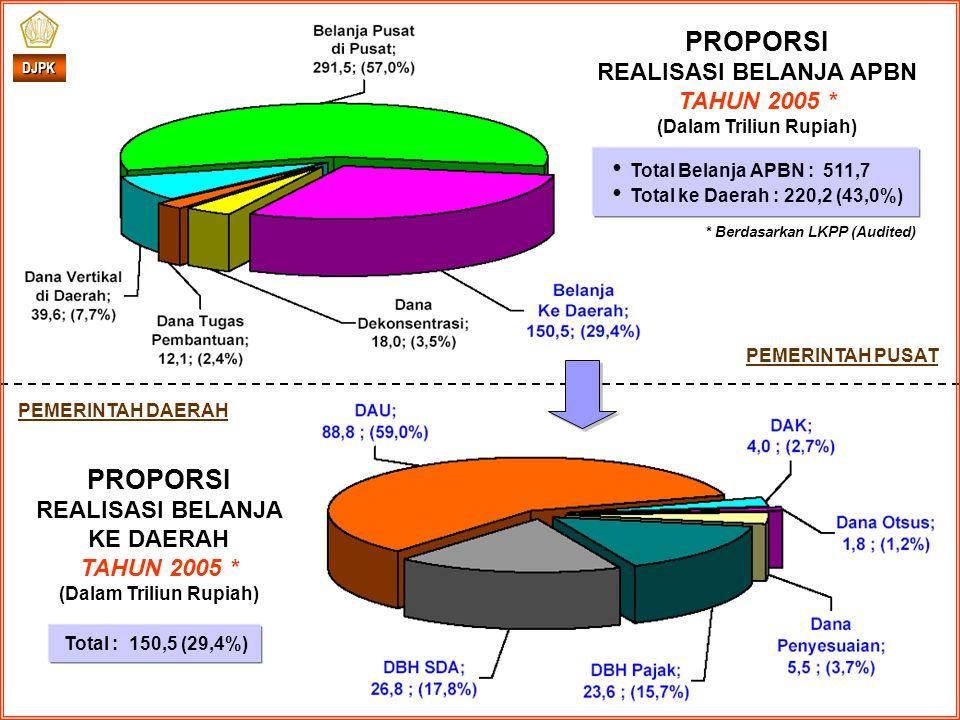 PROPORSI REALISASI BELANJA APBN TAHUN 2005 * (Dalam Triliun Rupiah) PROPORSI REALISASI BELANJA KE DAERAH TAHUN 2005 * (Dalam Triliun Rupiah) Total Belanja APBN : 511,7 Total ke Daerah : 220,2 (43,0%) * Berdasarkan LKPP (Audited) PEMERINTAH DAERAH PEMERINTAH PUSAT DJPK Total : 150,5 (29,4%)