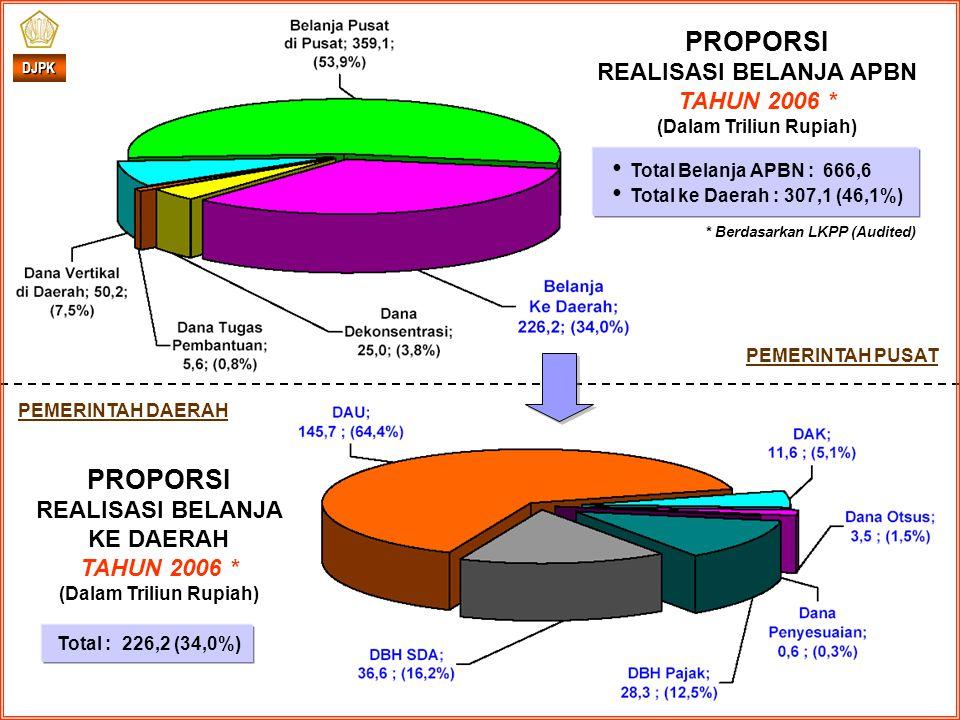 DJPK PEMERINTAH DAERAH PEMERINTAH PUSAT Total : 226,2 (34,0%) PROPORSI REALISASI BELANJA APBN TAHUN 2006 * (Dalam Triliun Rupiah) Total Belanja APBN : 666,6 Total ke Daerah : 307,1 (46,1%) * Berdasarkan LKPP (Audited) PROPORSI REALISASI BELANJA KE DAERAH TAHUN 2006 * (Dalam Triliun Rupiah)