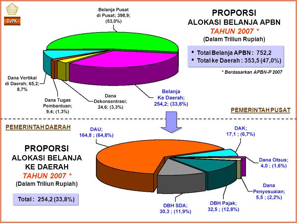 * Berdasarkan APBN-P 2007 DJPK PROPORSI ALOKASI BELANJA KE DAERAH TAHUN 2007 * (Dalam Triliun Rupiah) PEMERINTAH DAERAH PEMERINTAH PUSAT Total : 254,2 (33,8%) PROPORSI ALOKASI BELANJA APBN TAHUN 2007 * (Dalam Triliun Rupiah) Total Belanja APBN : 752,2 Total ke Daerah : 353,5 (47,0%)