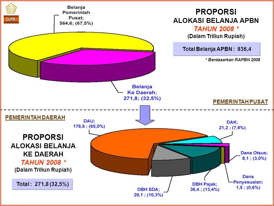 * Berdasarkan RAPBN 2008 DJPK PROPORSI ALOKASI BELANJA KE DAERAH TAHUN 2008 * (Dalam Triliun Rupiah) PEMERINTAH DAERAH PEMERINTAH PUSAT Total : 271,8 (32,5%) PROPORSI ALOKASI BELANJA APBN TAHUN 2008 * (Dalam Triliun Rupiah) Total Belanja APBN : 836,4