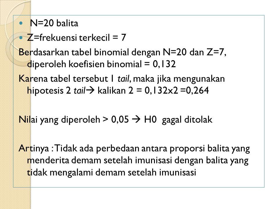 Menghitung probabilitas - spss Klik Transform-Compute variabel ◦ Target variabel: isi apa saja dengan nama ◦ Numeric expression: ketik: CDF.BINOM(7,20,0.5) ◦ Ok Di tabel spss keluar nilai probabilitias, ◦ Nilai dikali x (karena one tail) = 0,13 x 2 = 0,26