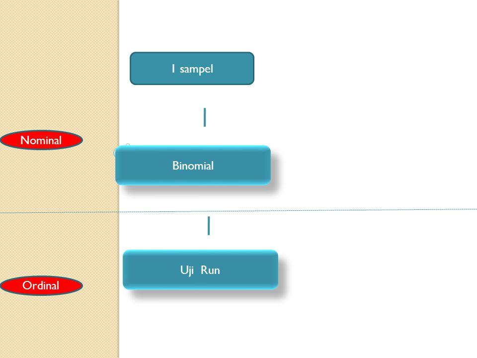 Uji satu sampel dapat digunakan untuk : 1.