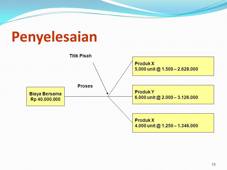 18 Penyelesaian Biaya Bersama Rp 40.000.000 Proses Titik Pisah Produk X 5.000 unit @ 1.500 – 2.628.000 Produk Y 6.000 unit @ 2.000 – 3.126.000 Produk X 4.000 unit @ 1.250 – 1.346.000