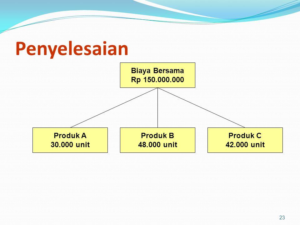 23 Penyelesaian Biaya Bersama Rp 150.000.000 Produk A 30.000 unit Produk B 48.000 unit Produk C 42.000 unit